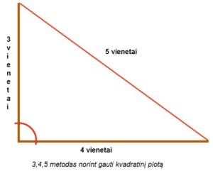 trinkelių klojimo ant laiptų kvadratinio ploto metodas